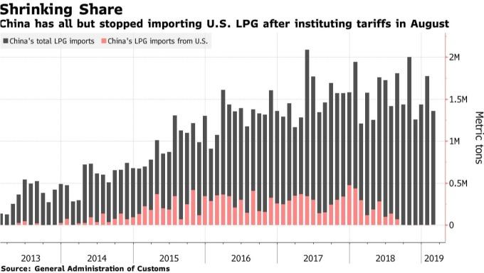 黑:中國 LPG 總進口量 紅:中國自美國進口 LPG 量 (來源: Bloomberg)