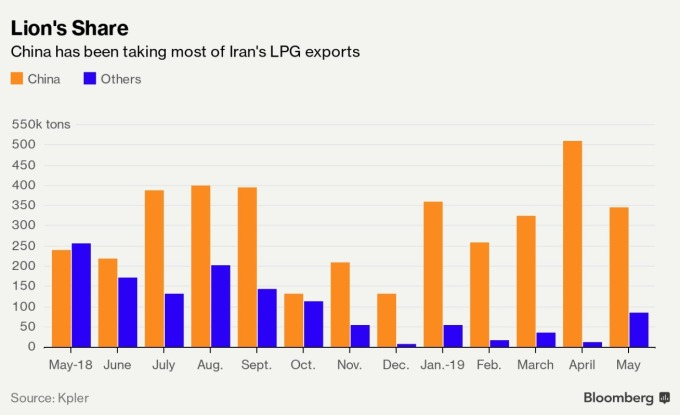 橘: 伊朗 LPG 出口至中國 藍: 伊朗 LPG 出口至其他國家(來源: Bloomberg)