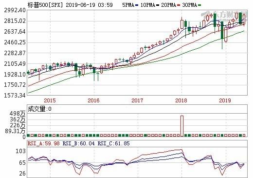 圖: 東方財富網, S&P 500 月線走勢