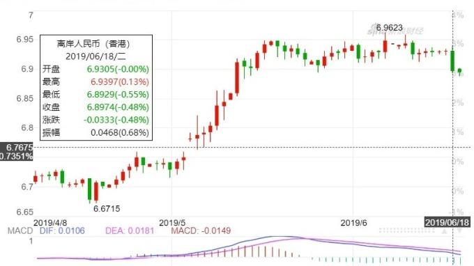 圖: 新浪財經, 離岸人民幣日線走勢