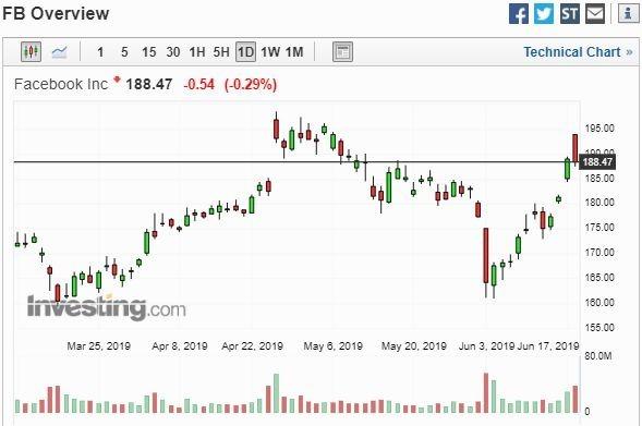臉書股價走勢圖 (圖片: Investing)