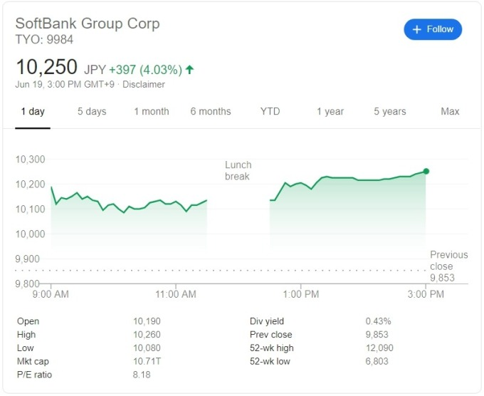軟銀周三股價走勢 (圖: Google)