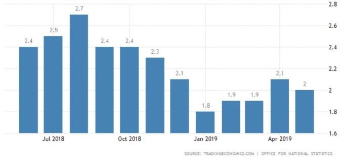 英國近一年來通膨情況 (圖: Tradingeconomics)