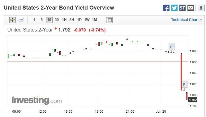 美國 2 年期公債殖利率跳水逾 4%,暫報 1.792 (圖片:investing)