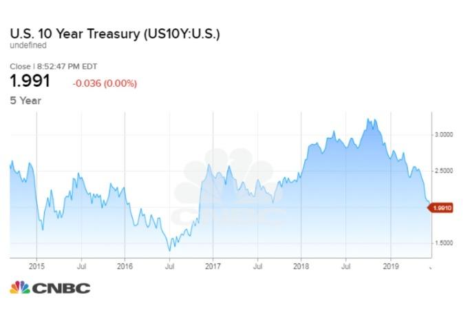 10年期美債殖利率跌破2%(圖表取自CNBC)