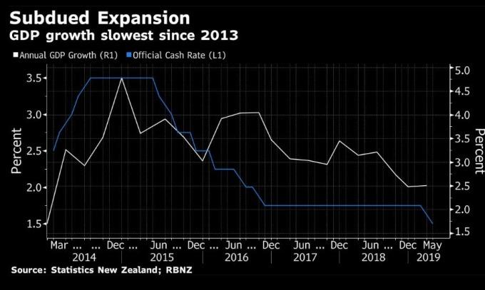 紐西蘭 GDP 為自 2013 年來增幅漸弱 (圖片: 彭博)