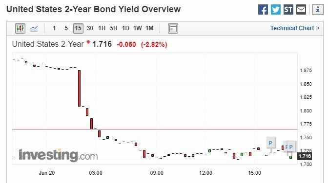 2年期美債殖利率 15 分鐘走勢圖 圖片來源:investing.com