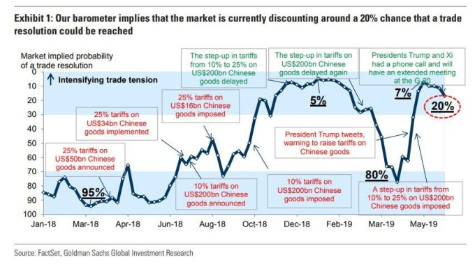 對美中達成協議機率的市場定價變化(圖表取自Zero Hedge)