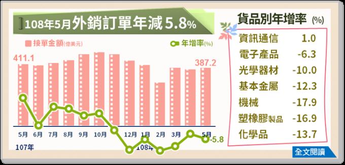 108 年 5 月外銷訂單統計。(圖表: 經濟部統計處提供)