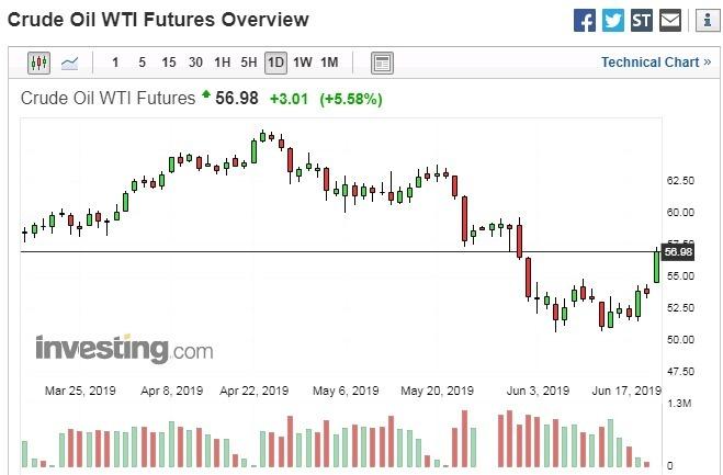 紐約輕原油 WTI 日線走勢圖 圖片來源:investing.com