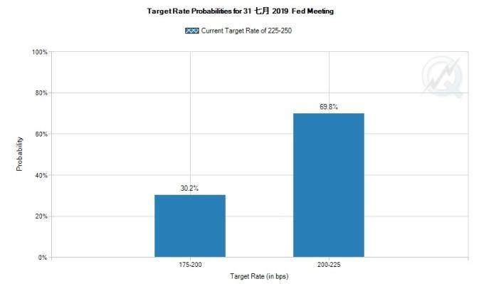 市場預測 7 月降息的機率為百分百。(圖片:FedWatch)