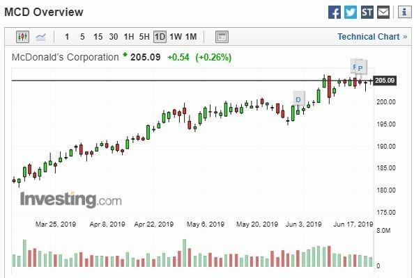 麥當勞股價走勢圖 (圖片: Investing)