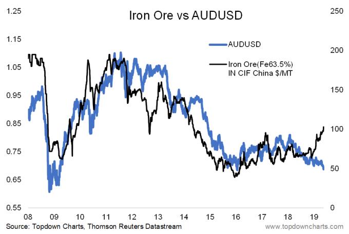 澳幣今年以來與鐵礦砂走勢背離 (圖表取自 topdowncharts.com)