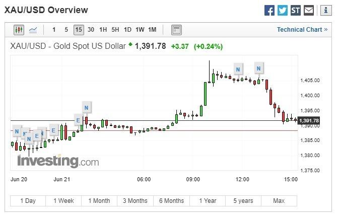 黃金現貨價格上漲。(圖:翻攝自 Investing.com)