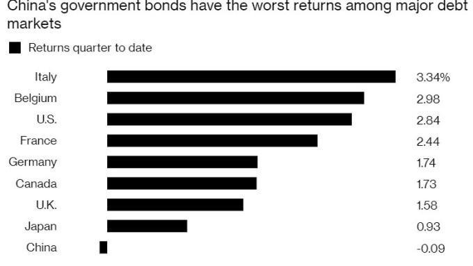 中國公債第二季以來回報率 - 0.09,在各主要經濟體中表現遜色。(來源:Bloomberg)