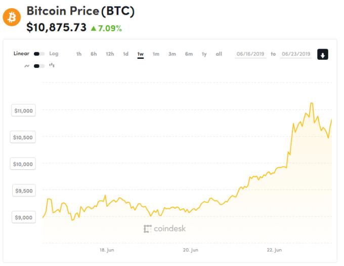比特幣近 1 週走勢 (圖表取自 Coindesk)
