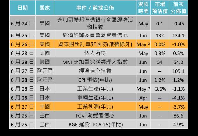 資料來源: Bloomberg,「鉅亨買基金」整理,2019/6/20。