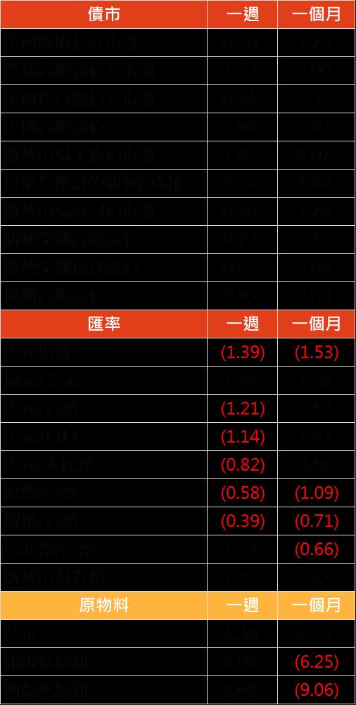 資料來源: Bloomberg, 2019/06/24(圖中顯示數據為週漲跌幅結果, 資料截至 2019/06/21)