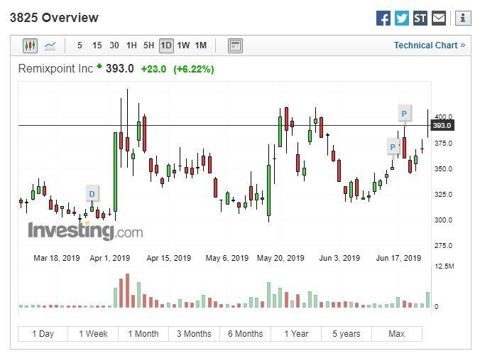 Remixpoint 股價走勢圖 (圖:Investing.com)