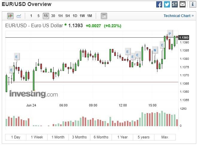 歐元兌美元上漲。(圖:翻攝自 Investing.com)