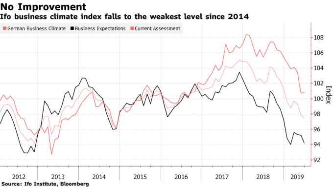 6 月德國企業信心續降。(圖:翻攝自彭博)