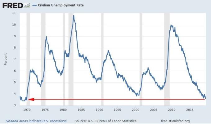 美國失業率正值近 50 年新低 圖片:Fred