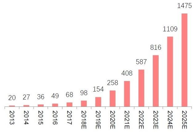 (資料來源: 中信建投) 全球民用無人機市場規模 (億美元)