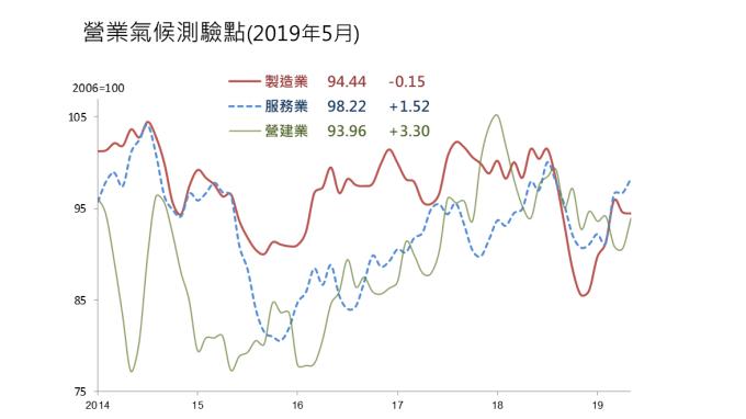 5月營業氣候測驗點調查,僅製造業下滑。(圖:台經院提供)