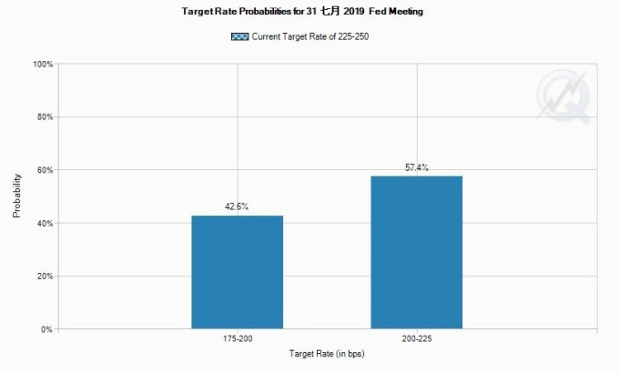 FedWatch 數據顯示,7 月 Fed 降息機率高達 100%,降一碼機率為 57.4%、降二碼機率為 42.6% 圖片:CME