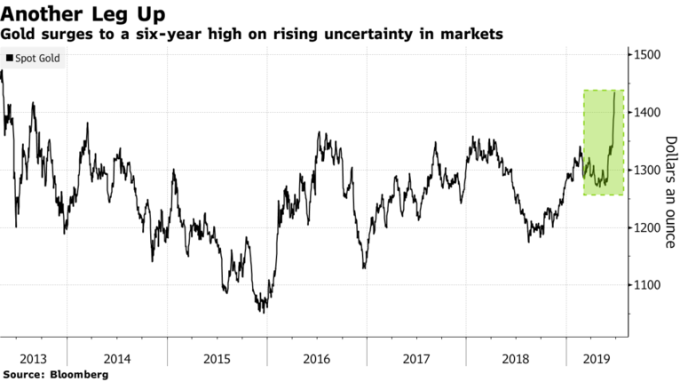 黃金現貨創六年來新高。(來源:Bloomberg)