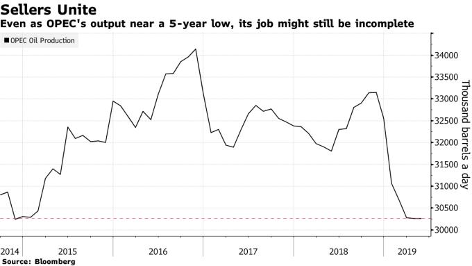 OPEC + 的原油總產量,已降至 5 年低點。(圖:翻攝自彭博)