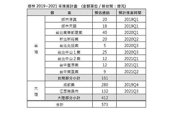 資料來源:鄉林建設
