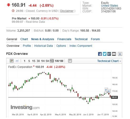 聯邦快遞盤前股價下跌。(圖:翻攝自 Investing.com)