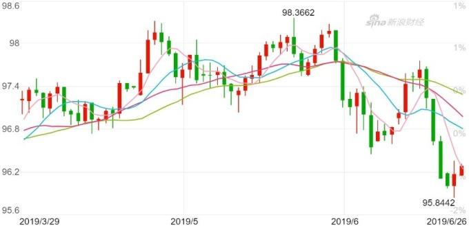 美元指數日K線圖。(來源:Bloomberg)