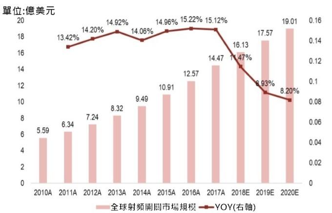 (資料來源: Global Radio Frequency Front-end Module Market Research Report)