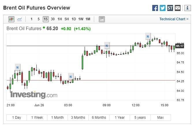 布蘭特原油期貨上漲。(圖:翻攝自Investing.com)