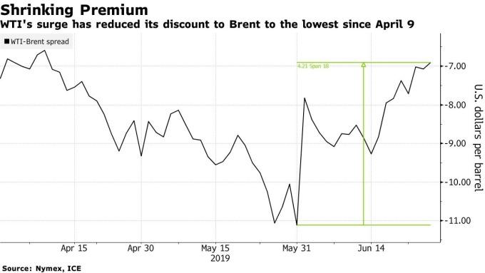 美國原油價格走揚。(圖:翻攝自彭博)