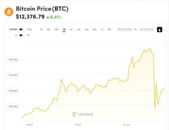 截稿前,CoinDesk 比特幣報價約 12376 美元。(圖片:CoinDesk)