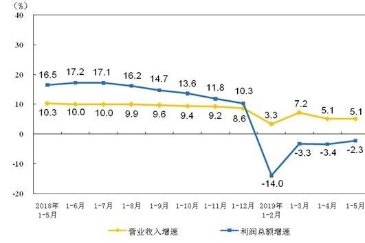 (資料來源:中國統計局)今年前五個月規模以上企業營收及獲利年增率