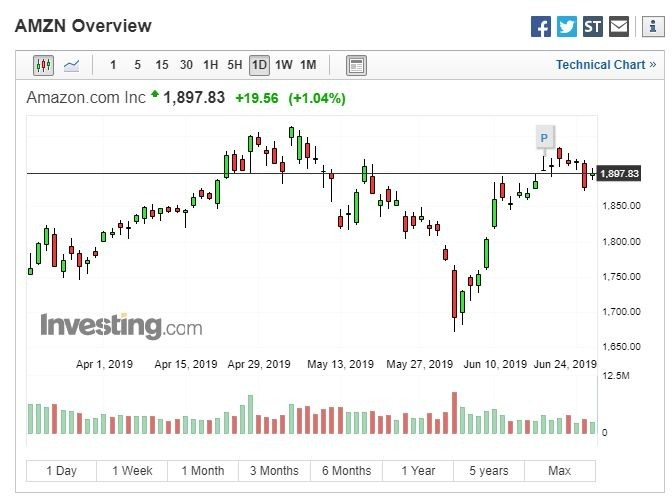 Amazon股價走勢圖 (圖:Investing.com)