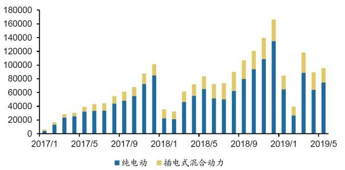 (資料來源: 中汽協) 今年前五個月中國新能源車銷售情勢