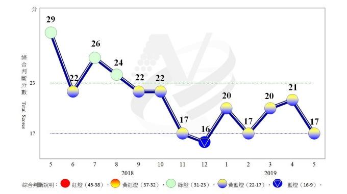 近 1 年景氣對策信號走勢圖。(圖:國發會提供)