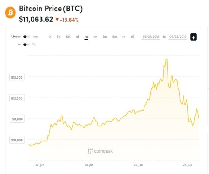 CoinDesk 比特幣報價。(圖片:CoinDesk)