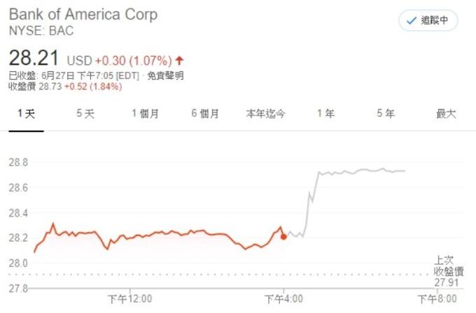 美國銀行股價 (來源: Google)