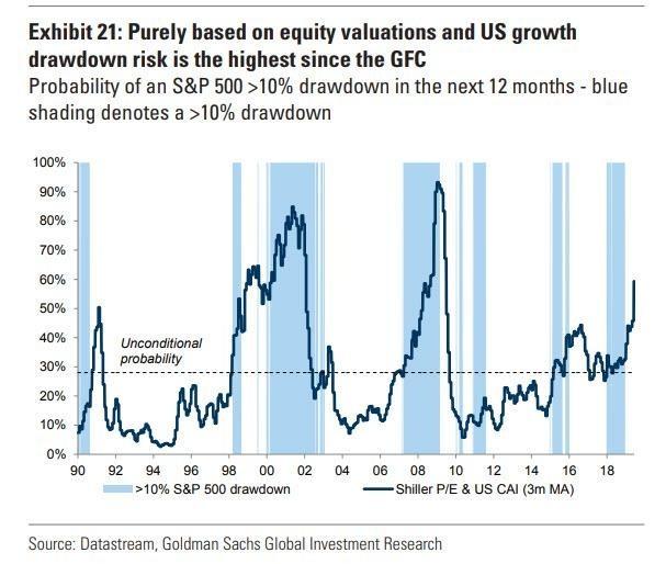 高盛認為美股未來 12 個月將大跌逾 10%(圖表取自 Zero Hedge)