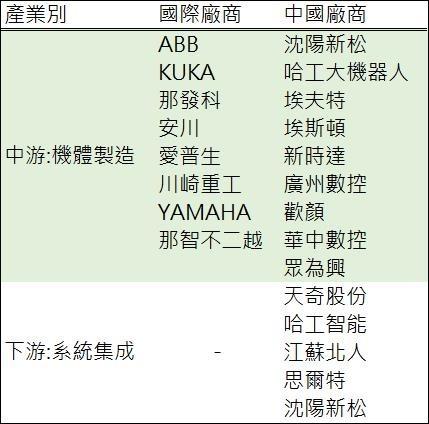 (資料來源: 中國機器人產業報告;表: 钜亨網彙整製表) 中國機器人產業中下游玩家