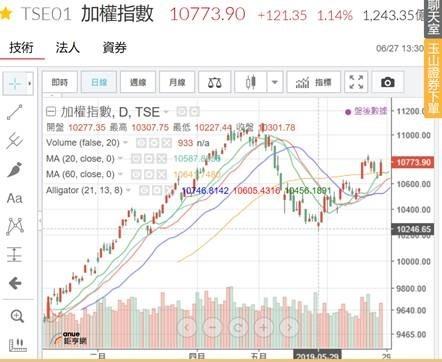 (圖一:台股股價指數日曲線圖,鉅亨網)