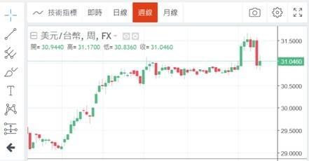 (圖二:新台幣兌換美元周 k 線圖,鉅亨網)