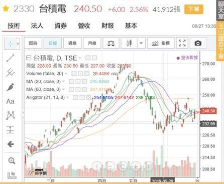(圖三:台積電股價日 K 線圖,鉅亨網)