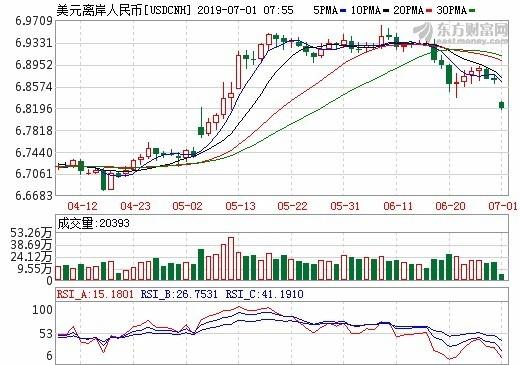 圖: 東方財富網, 離岸人民幣日線走勢